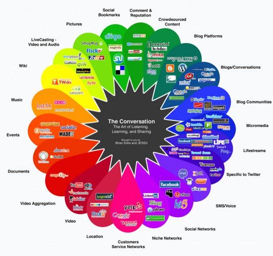 Social Media by Influence Digitale