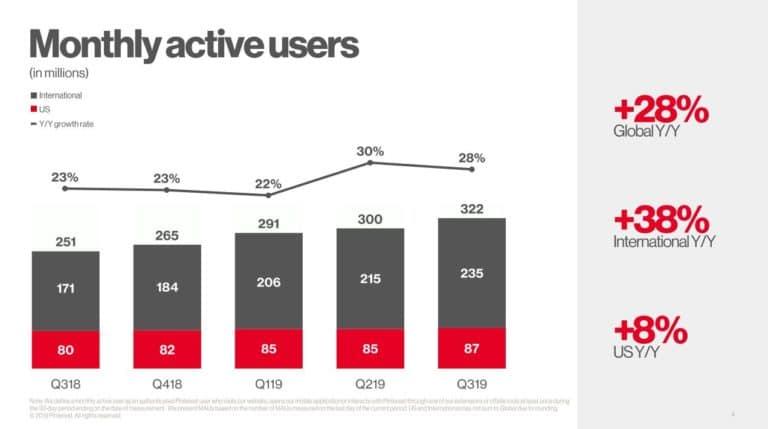 Nombre d'utilisateurs actifs par jour sur Pinterest en 2020